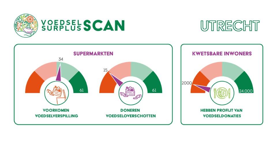 Scan Utrecht
